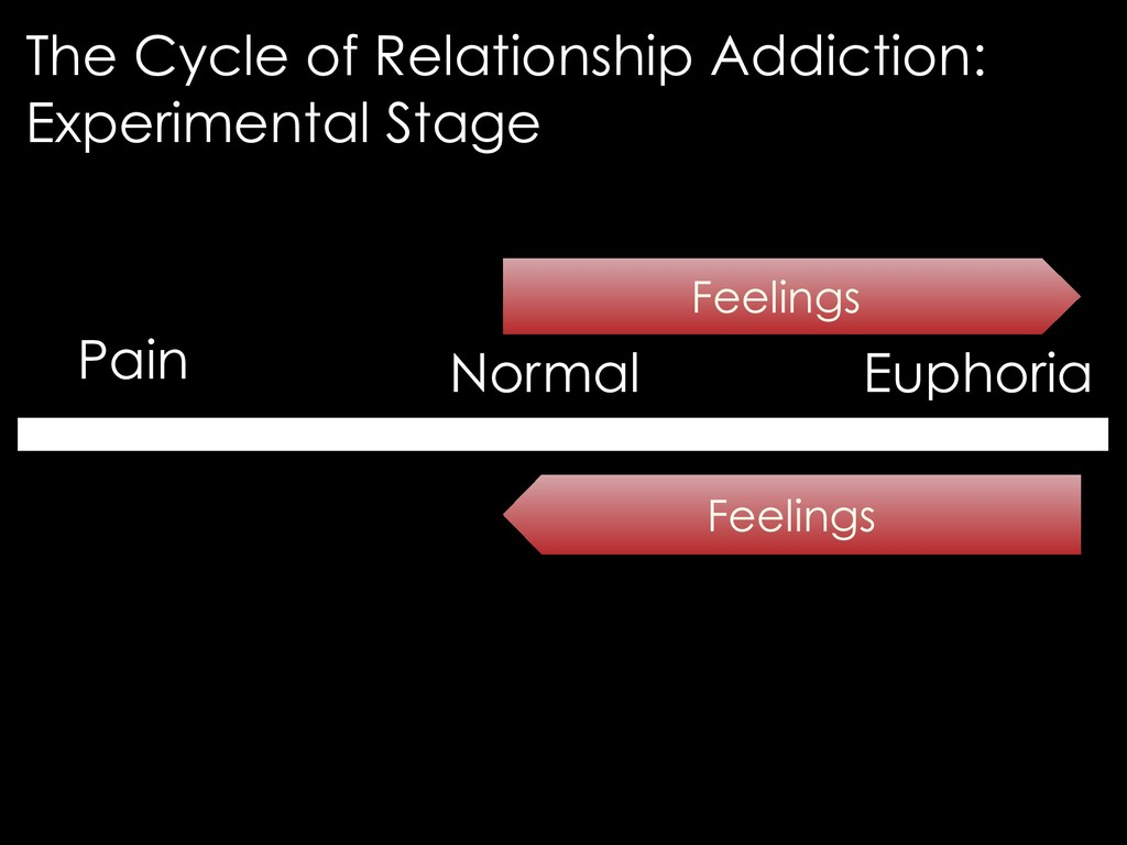 Pain Normal Euphoria Feelings Feelings The Cycl...