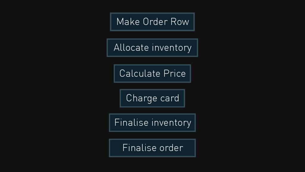 Make Order Row Allocate inventory Calculate Pri...