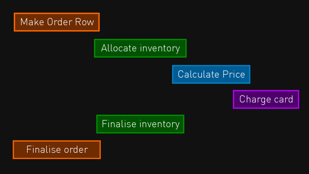 Make Order Row Allocate inventory Calculate Pri...