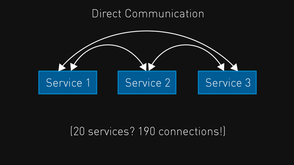 Service 2 Service 3 Service 1 Direct Communicat...
