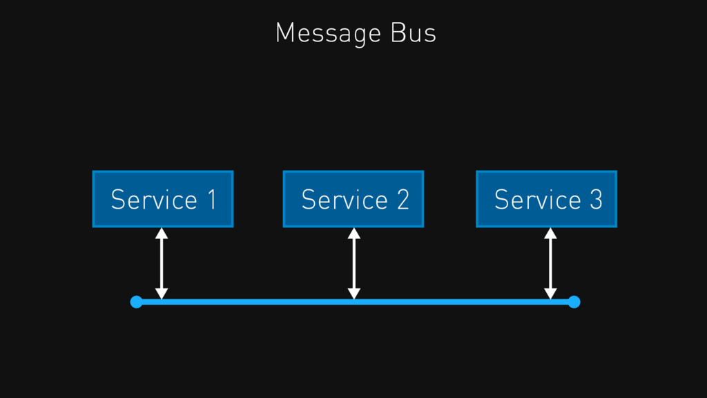 Service 2 Service 3 Service 1 Message Bus