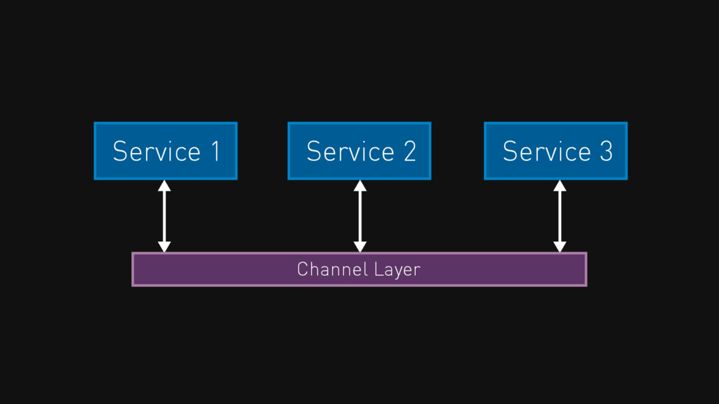 Service 2 Service 3 Service 1 Channel Layer