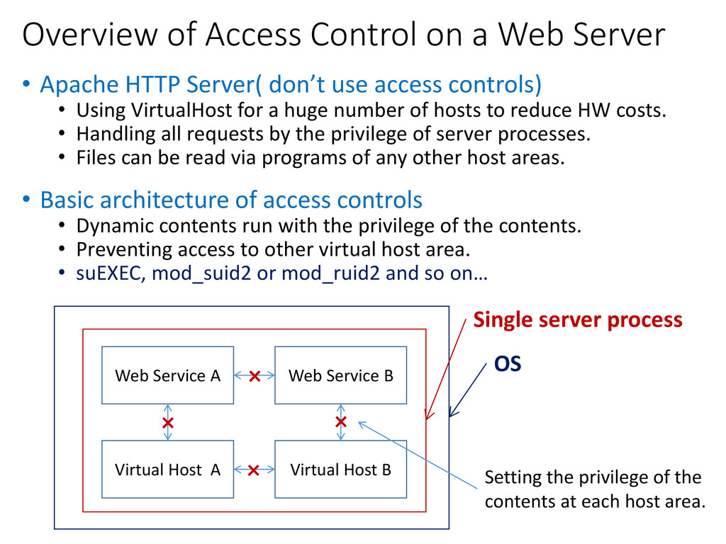 Overview of Access Control on a Web Server • Ap...