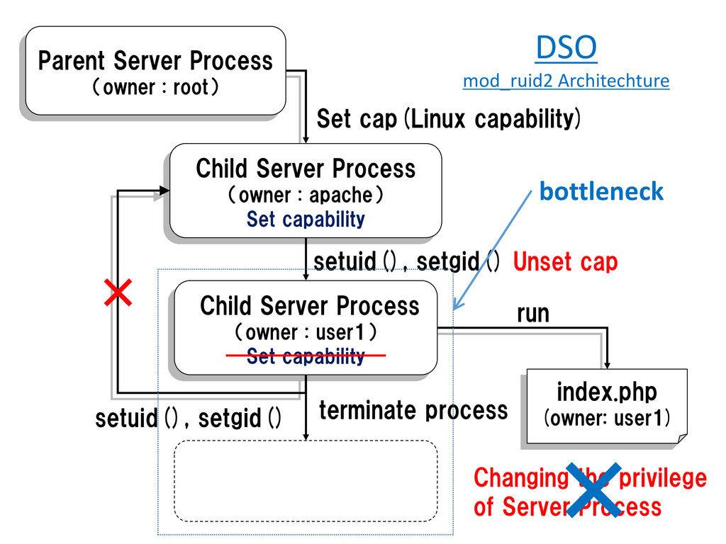 run Parent Server Process (owner : root) Child ...