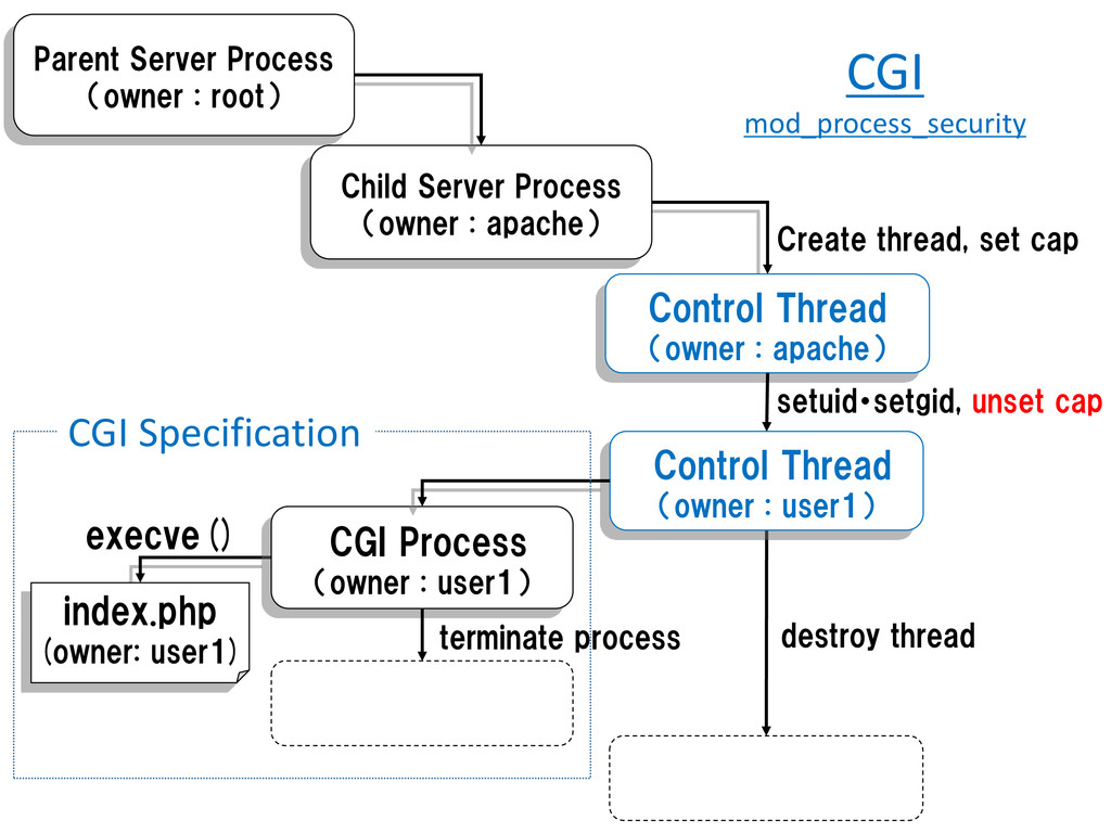execve() Child Server Process (owner : apache) ...