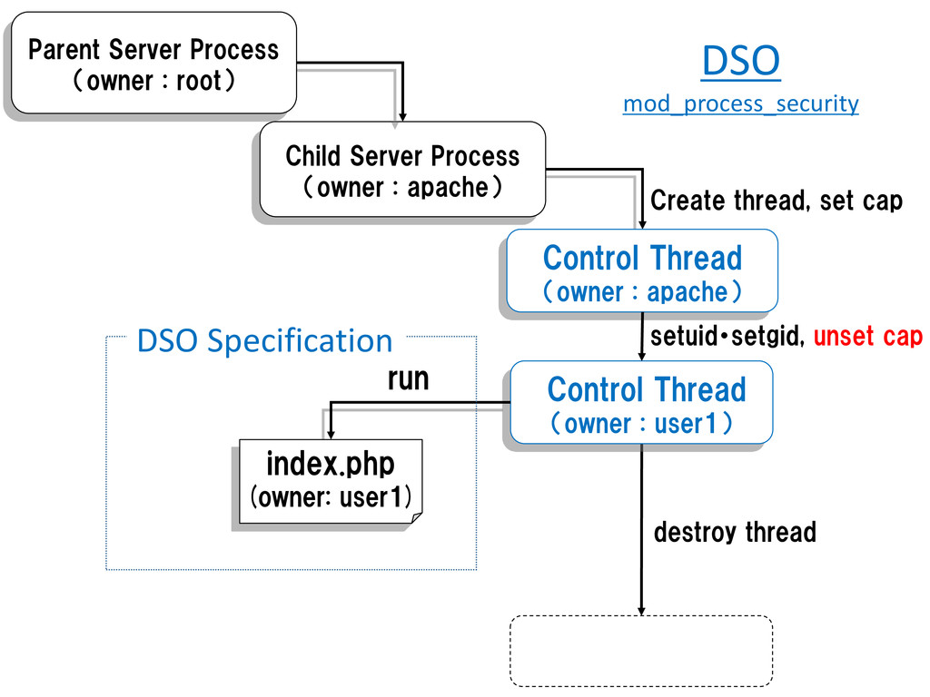 Child Server Process (owner : apache) Control T...