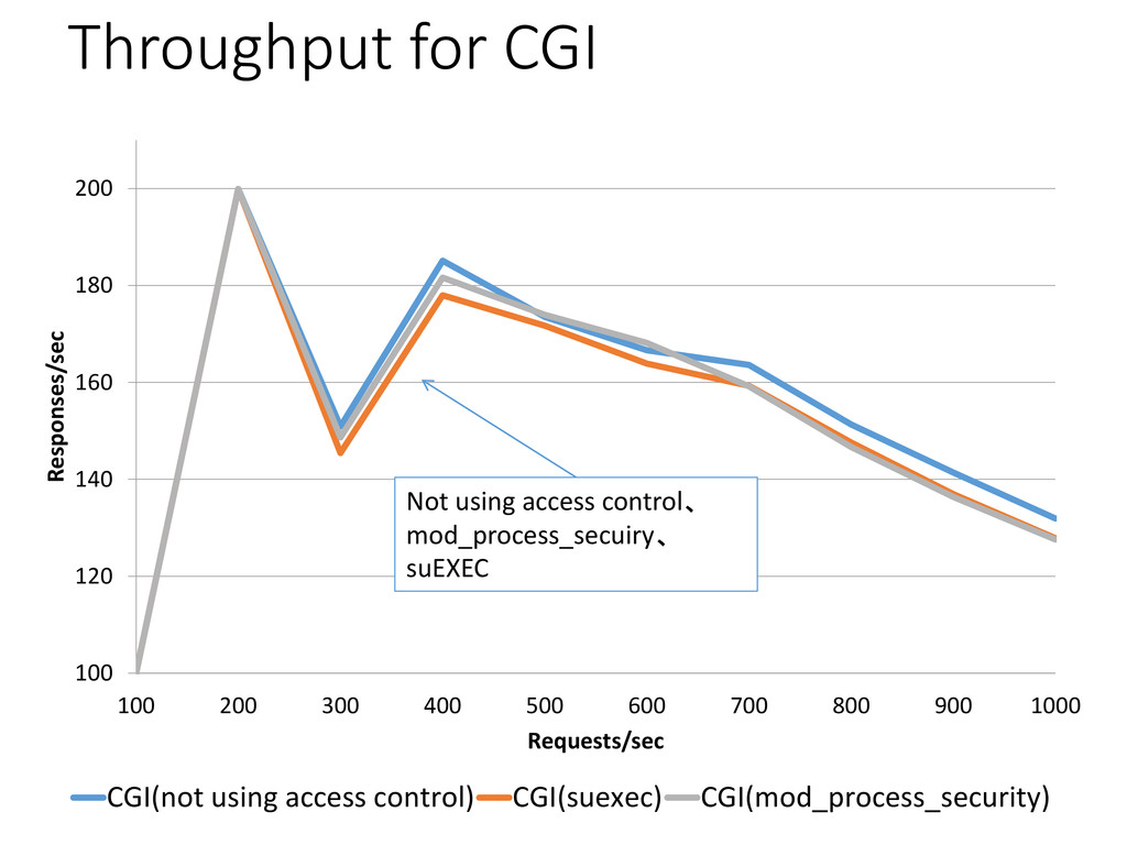 Throughput for CGI 100 120 140 160 180 200 100 ...