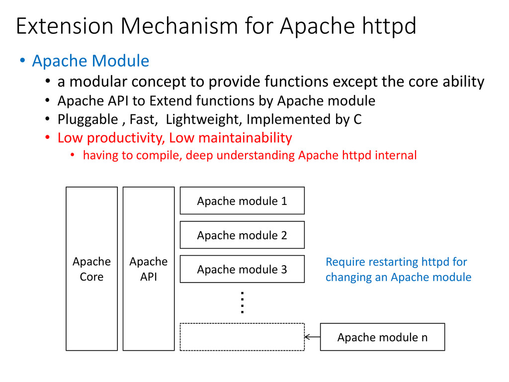 Extension Mechanism for Apache httpd • Apache M...