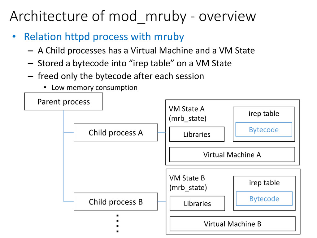 Architecture of mod_mruby - overview ・ ・ ・ ・ VM...