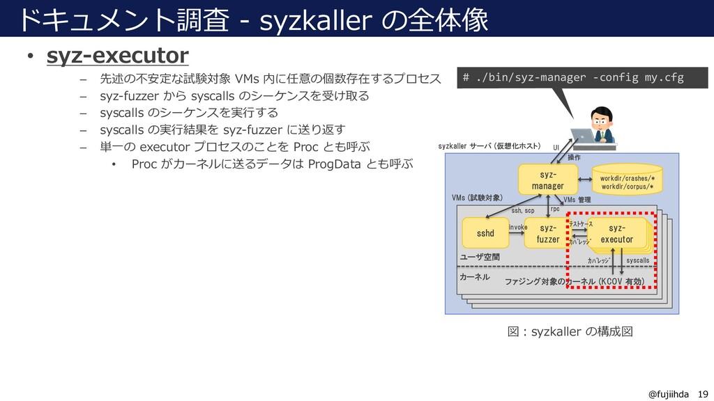 19 19 @fujiihda ドキュメント調査 - syzkaller の全体像 • syz...