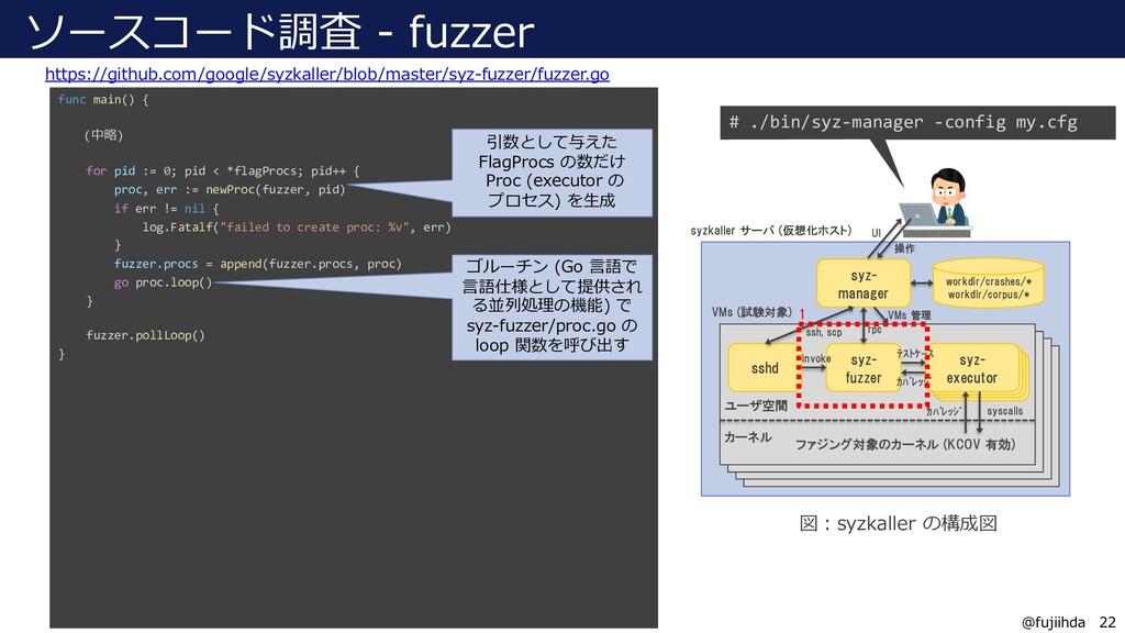 22 22 @fujiihda ソースコード調査 - fuzzer https://githu...