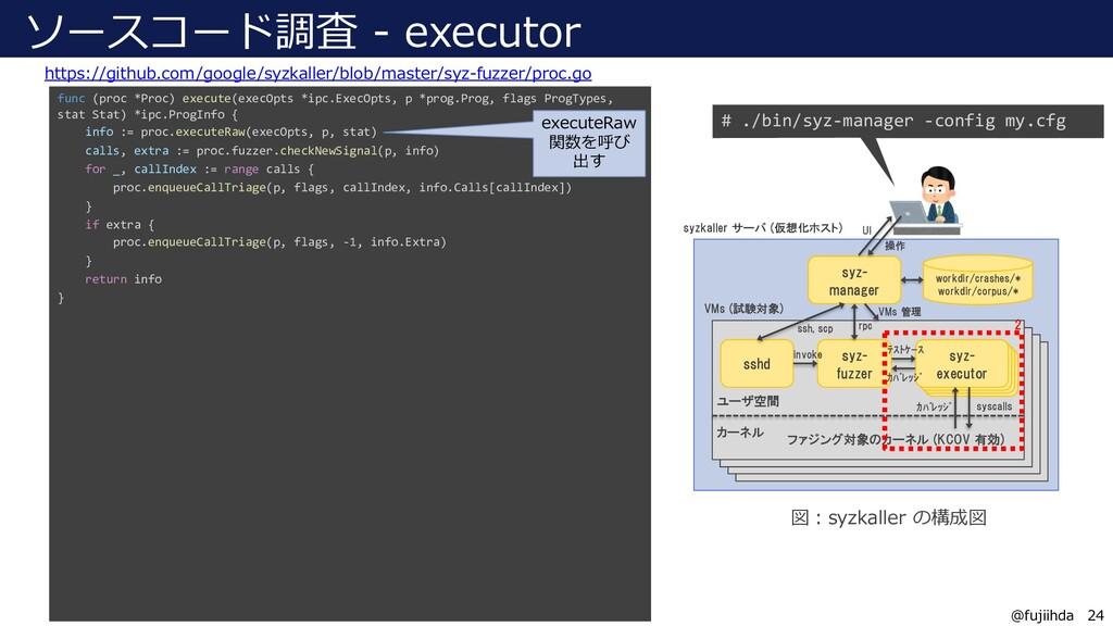 24 24 @fujiihda ソースコード調査 - executor https://git...