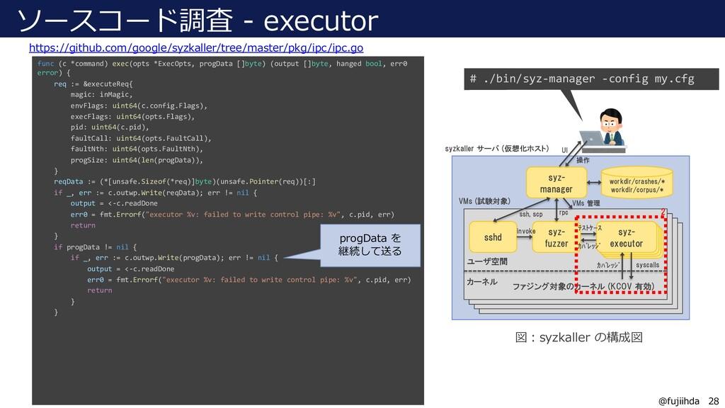 28 28 @fujiihda ソースコード調査 - executor https://git...