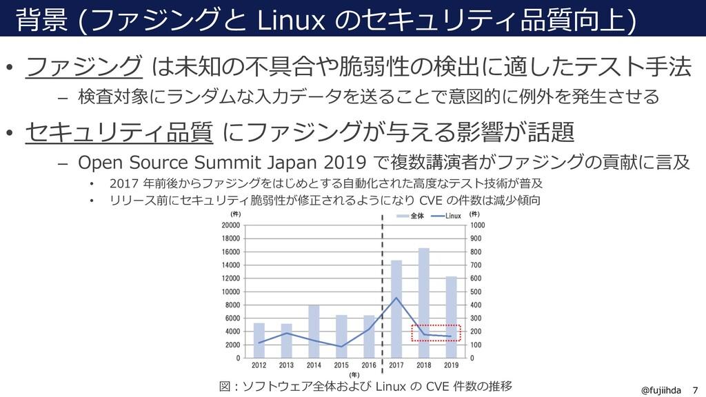 7 7 @fujiihda 背景 (ファジングと Linux のセキュリティ品質向上) • フ...