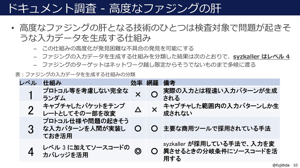 10 10 @fujiihda ドキュメント調査 - ⾼度なファジングの肝 • ⾼度なファジン...