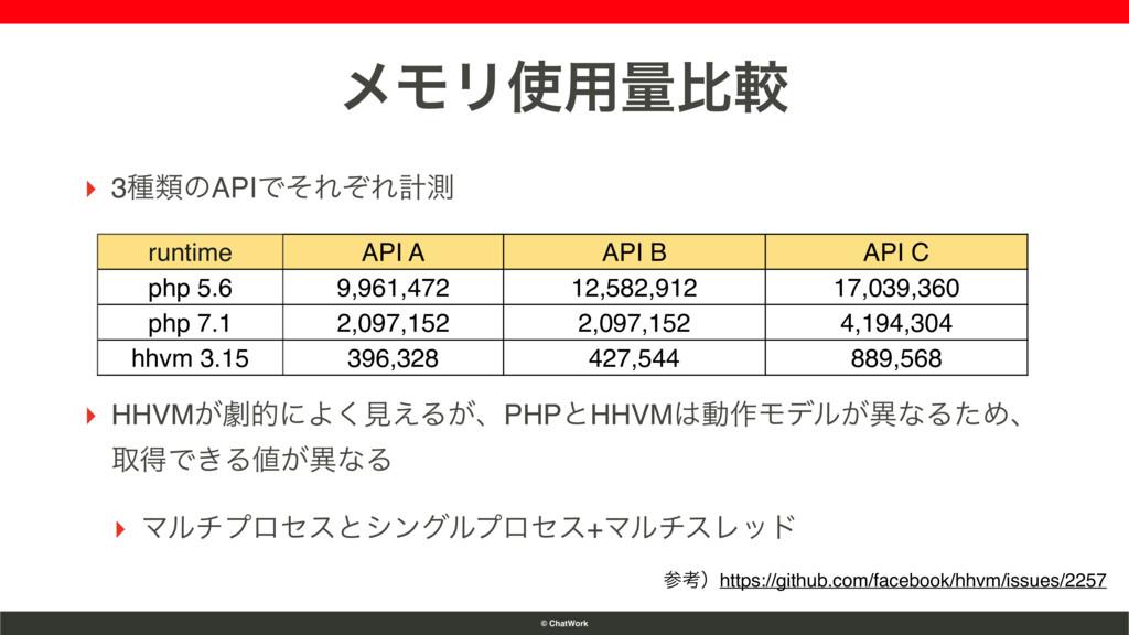 © ChatWork runtime API A API B API C php 5.6 9,...