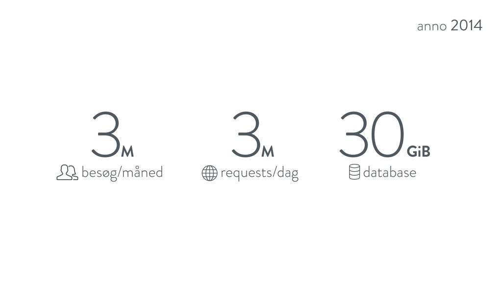 anno 2014 30 GiB database 3 M requests/dag 3 M ...