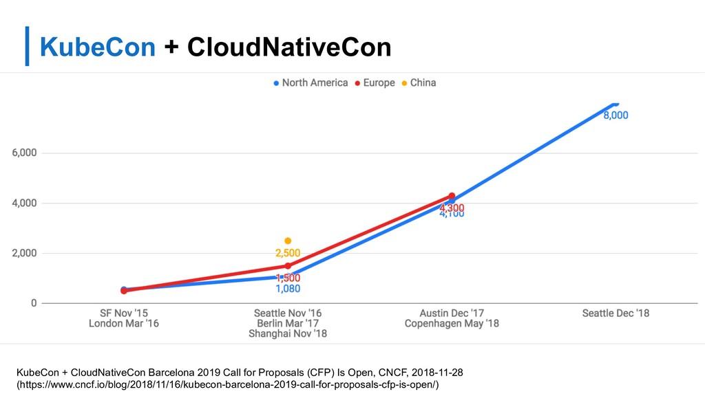 KubeCon + CloudNativeCon KubeCon + CloudNativeC...