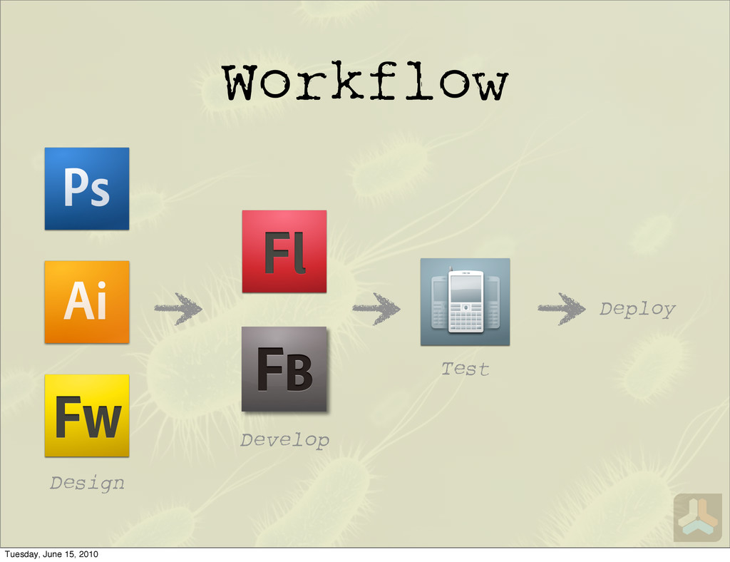 Workflow Design Develop Test Deploy Tuesday, Ju...