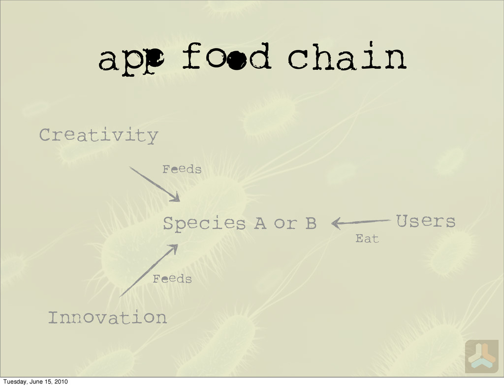 a f d chain Users Species A or B Creativity I o...