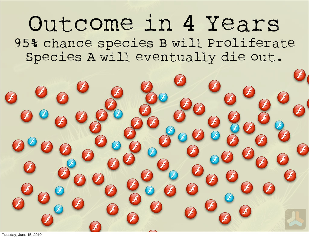 Outcome in 4 Years 95% chance species B wi Prol...