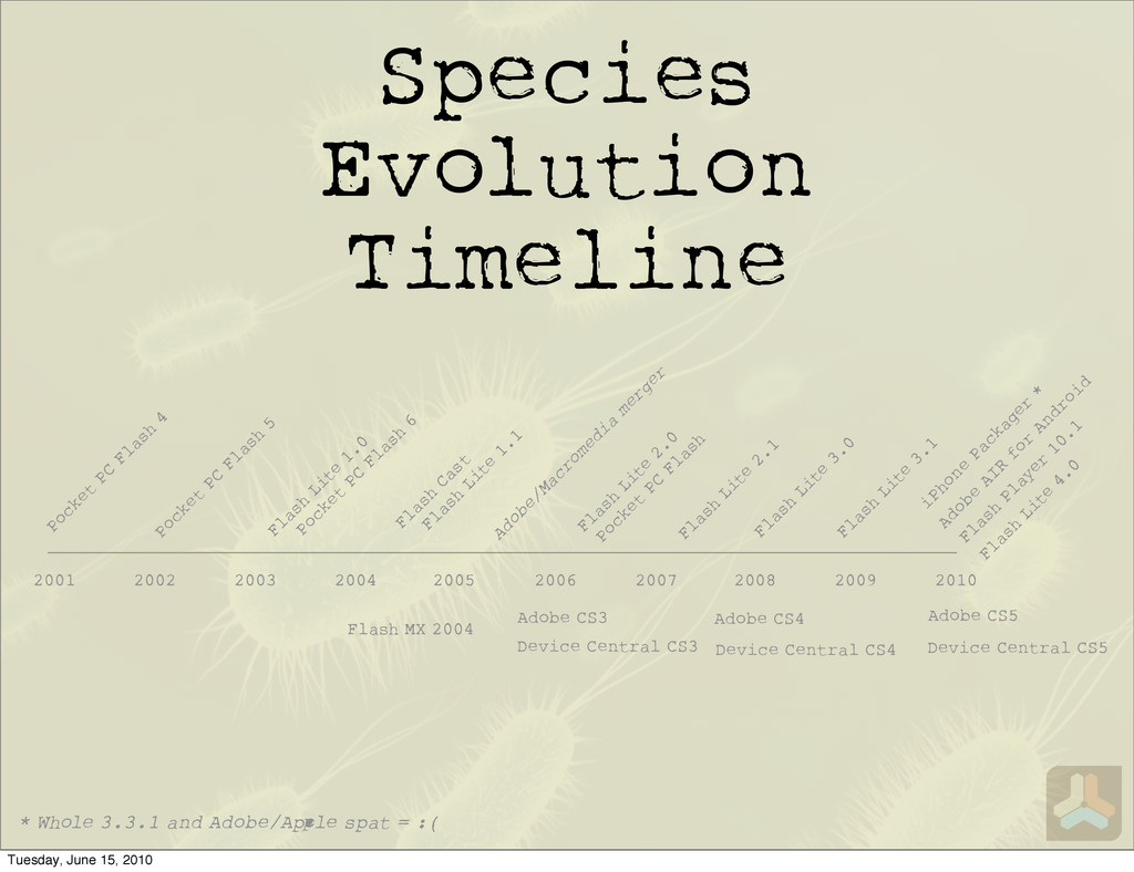 Species Evolution Timeline Device Central CS3 D...