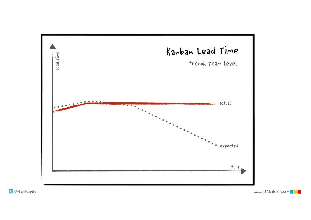 @klausleopold www.LEANability.com time actual e...