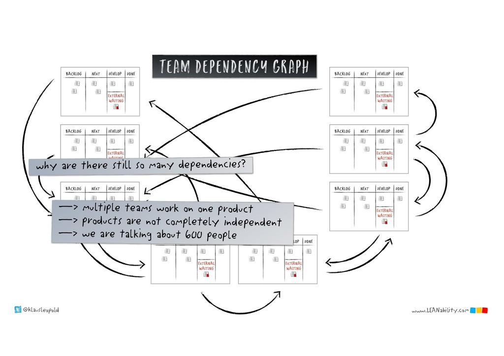 @klausleopold www.LEANability.com team dependen...