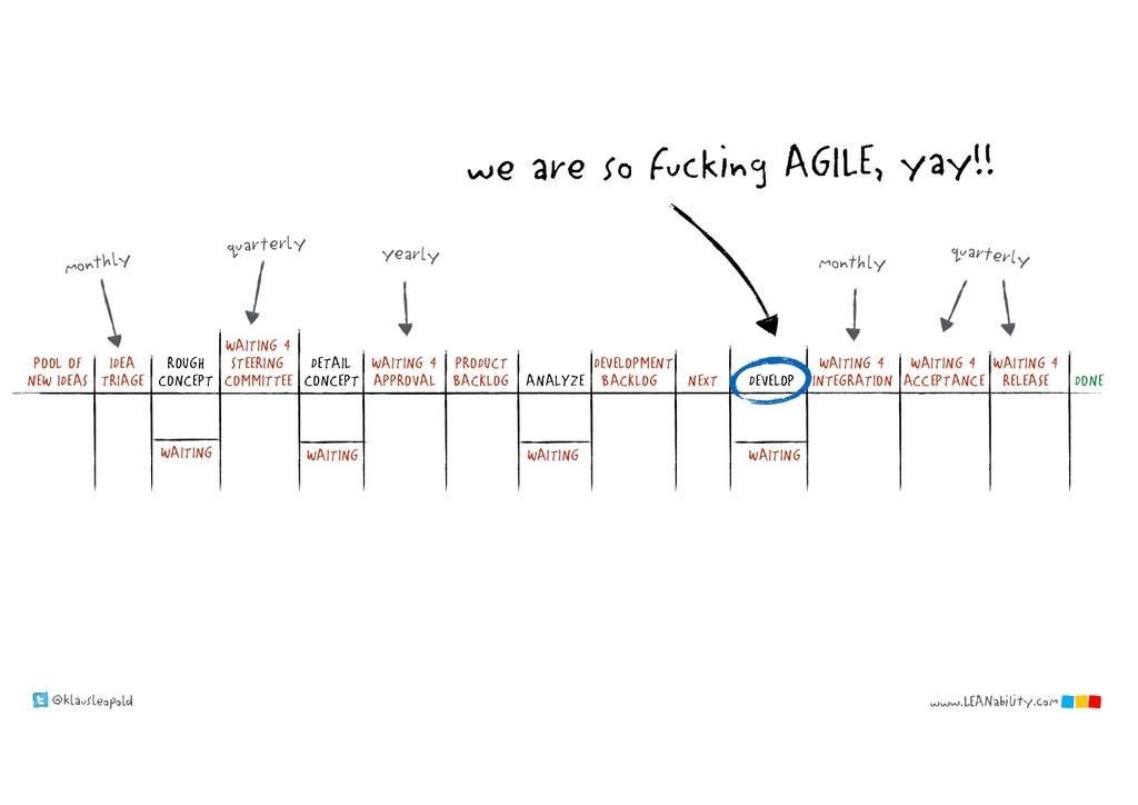 @klausleopold www.LEANability.com NEXT DONE DEV...