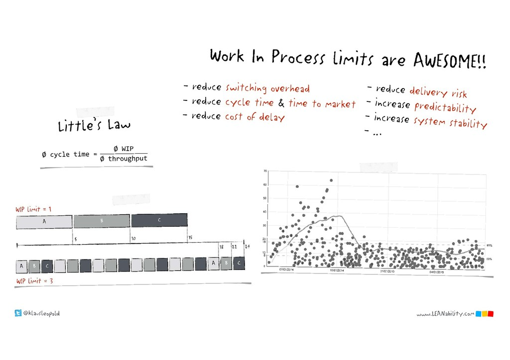 @klausleopold www.LEANability.com Work In Proce...