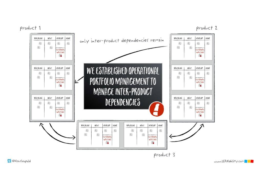 @klausleopold www.LEANability.com product 1 pro...