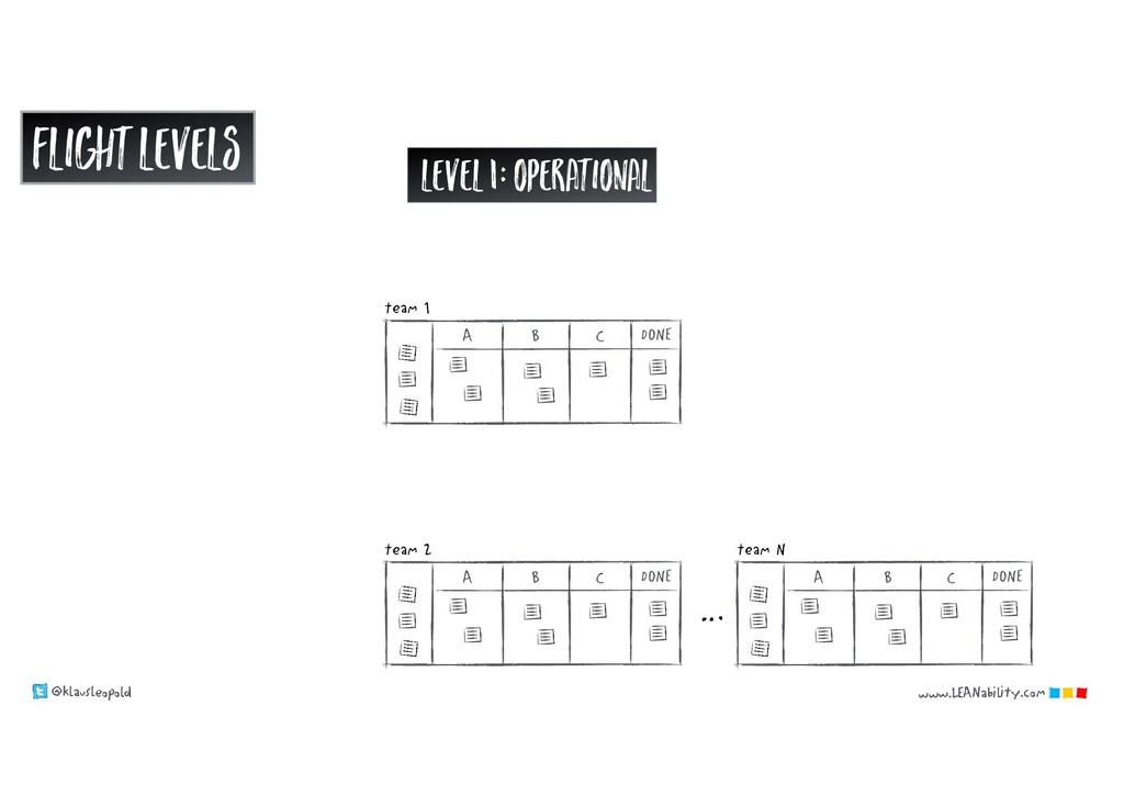 @klausleopold www.LEANability.com Level 1: oper...