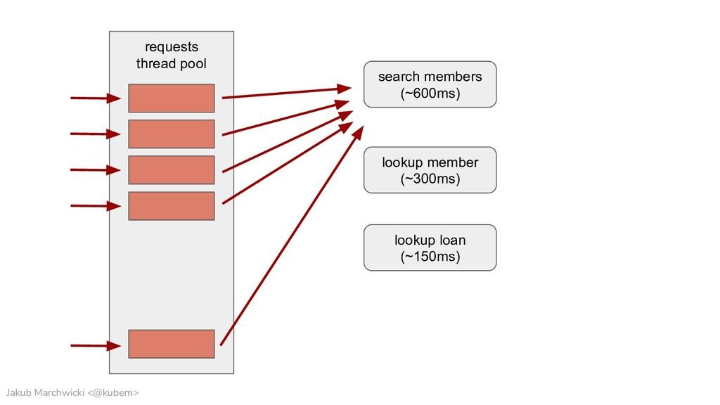 Jakub Marchwicki <@kubem> requests thread pool ...