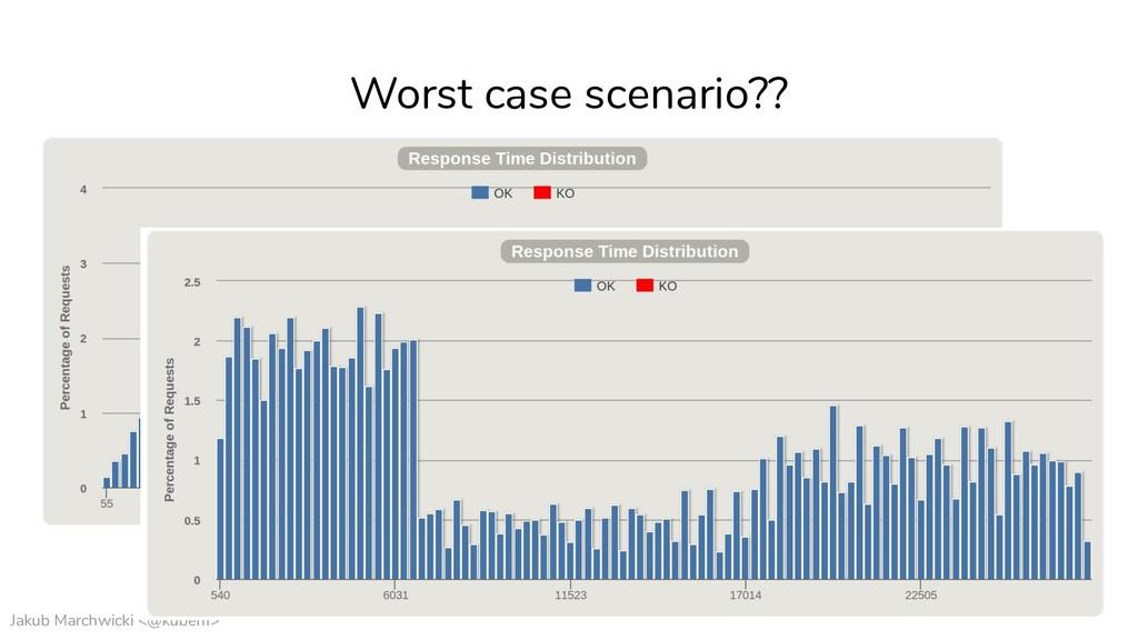 Jakub Marchwicki <@kubem> Worst case scenario??