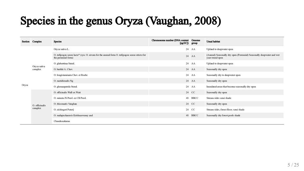 Species in the genus Oryza (Vaughan, 2008) Sect...