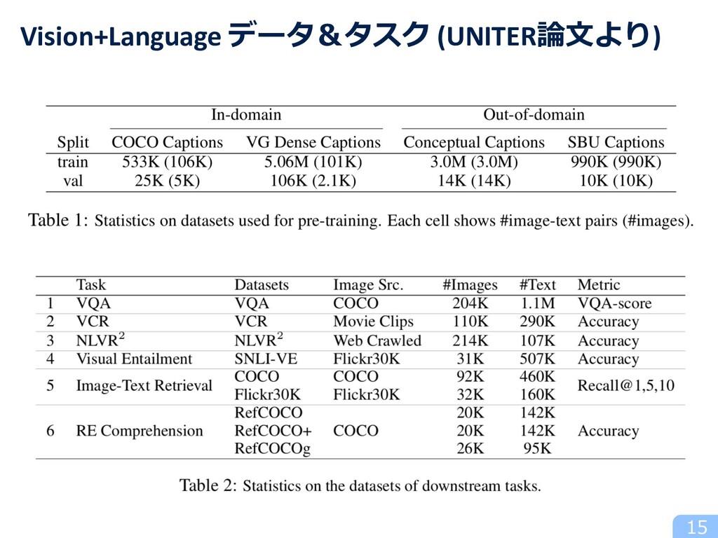 15 Vision+Language データ&タスク (UNITER論⽂より)