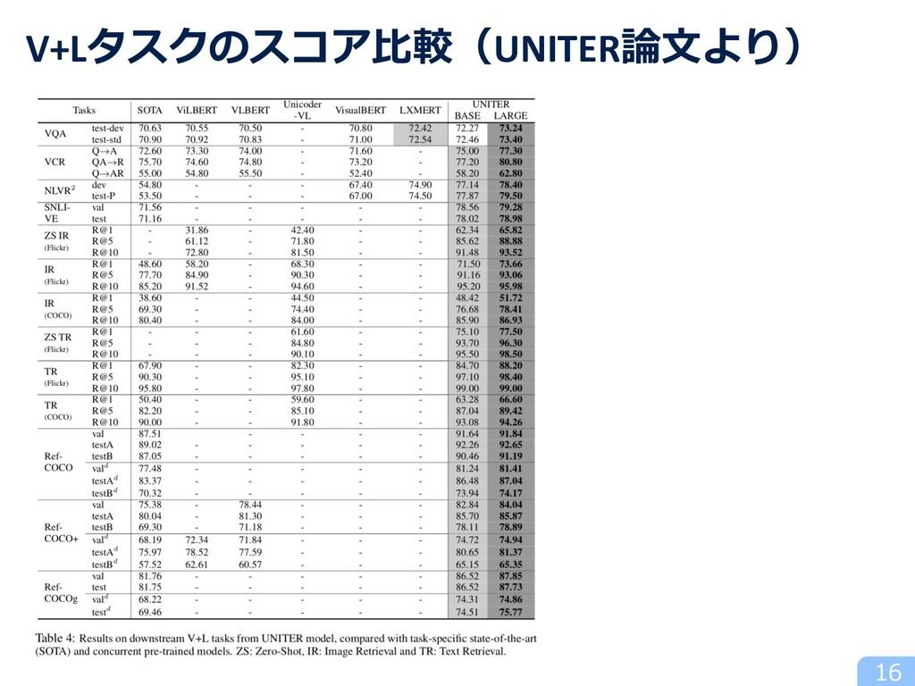 16 V+Lタスクのスコア⽐較(UNITER論⽂より)