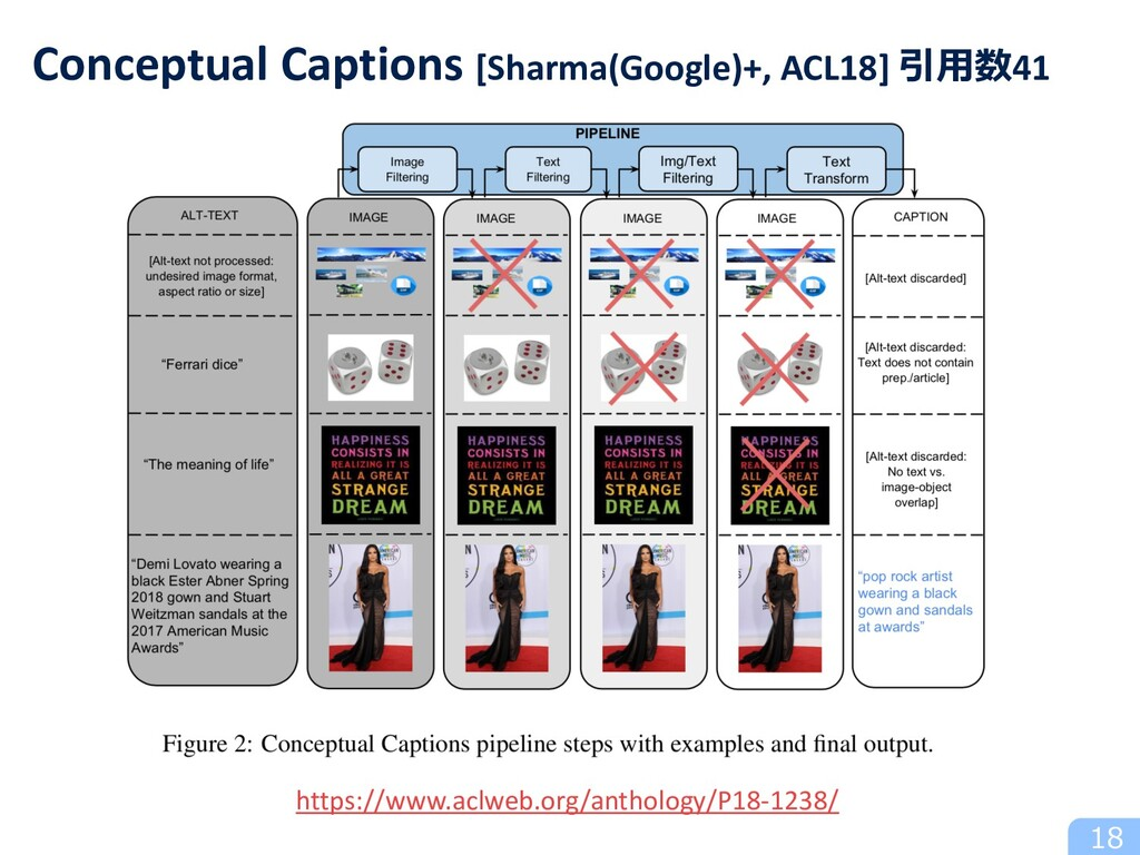 Conceptual Captions [Sharma(Google)+, ACL18] 引⽤...