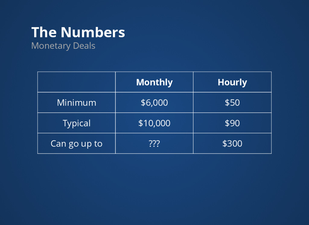 The Numbers Monetary Deals Monthly Hourly Minim...