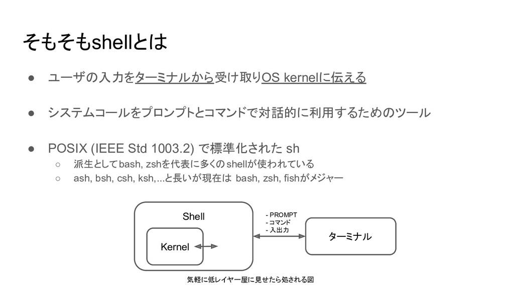 そもそもshellとは ● ユーザの入力をターミナルから受け取りOS kernelに伝える ●...