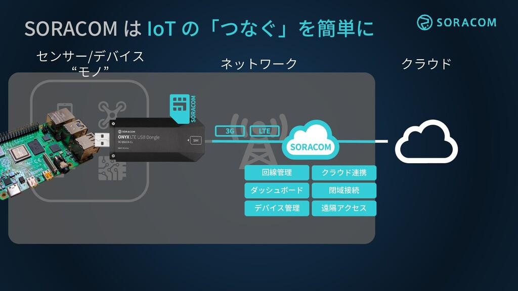 クラウド ネットワーク SORACOM は IoT の「つなぐ」を簡単に センサー/デバイス ...