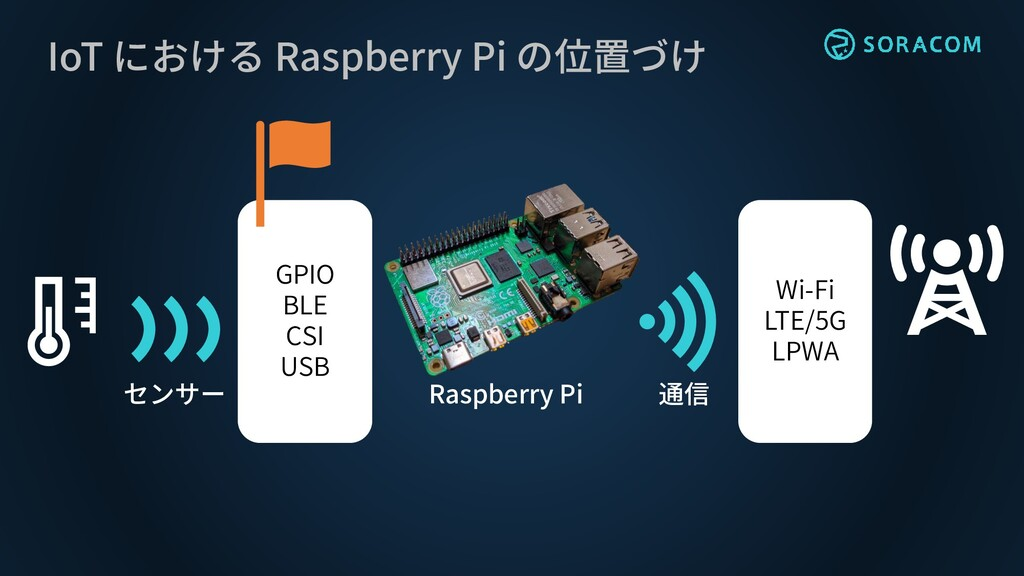 IoT における Raspberry Pi の位置づけ センサー 通信 Raspberry P...