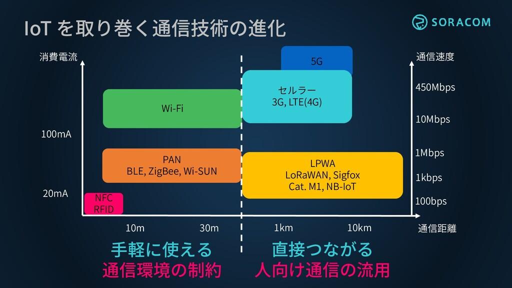 IoT を取り巻く通信技術の進化 Wi-Fi PAN BLE, ZigBee, Wi-SUN ...