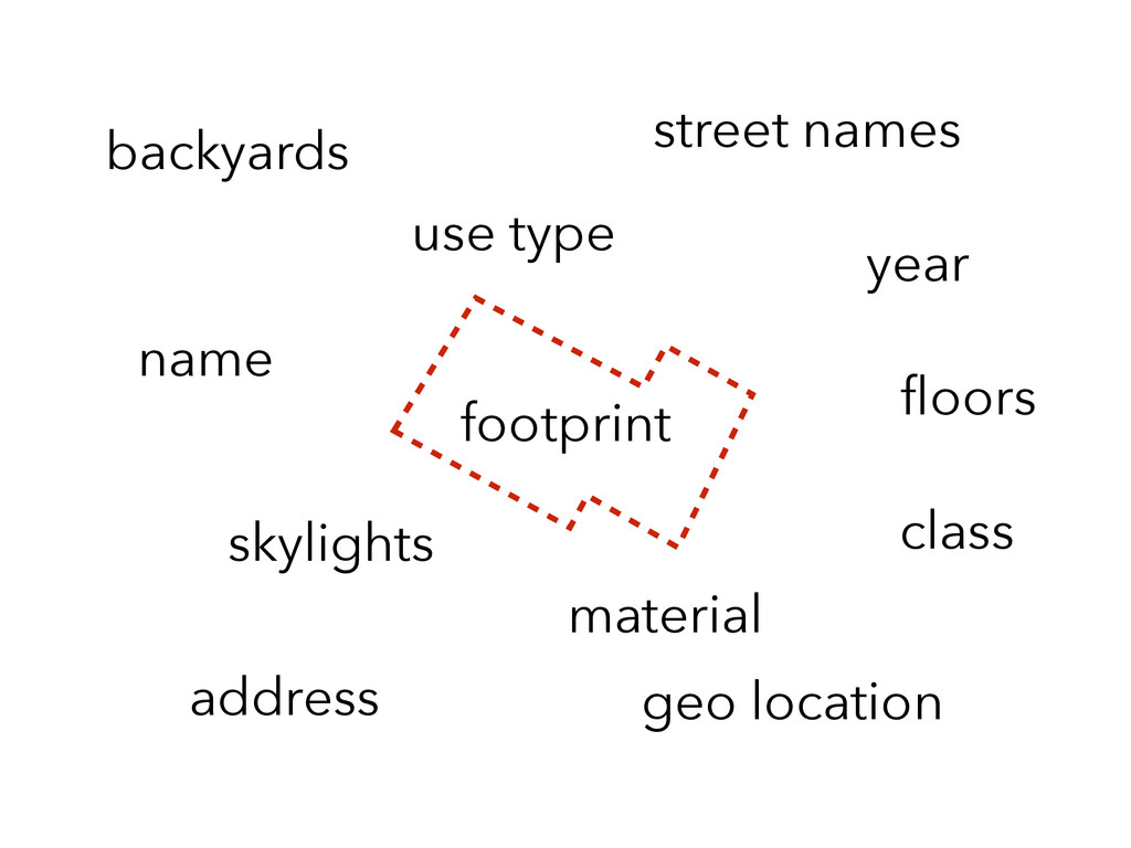 footprint material use type street names addres...