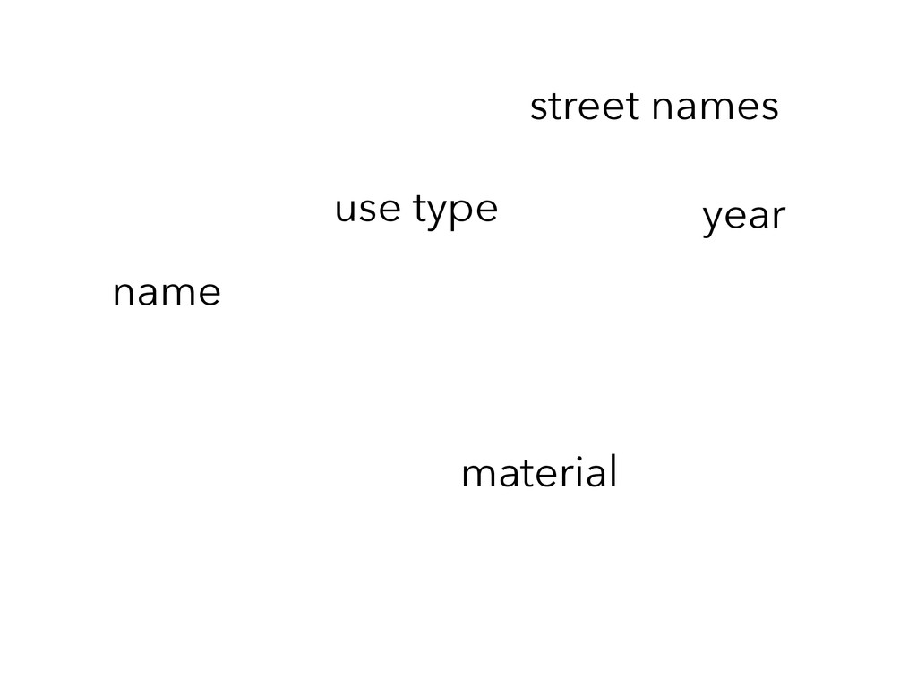 material use type street names name year