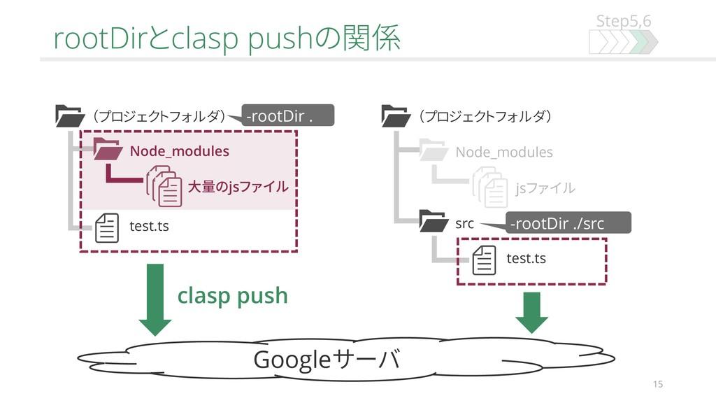 Step5,6 rootDirとclasp pushの関係 15 (プロジェクトフォルダ) N...