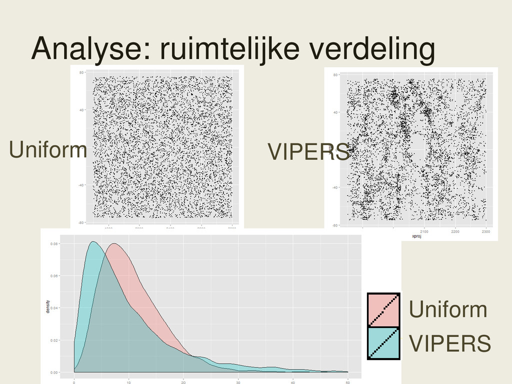 VIPERS Uniform Analyse: ruimtelijke verdeling V...