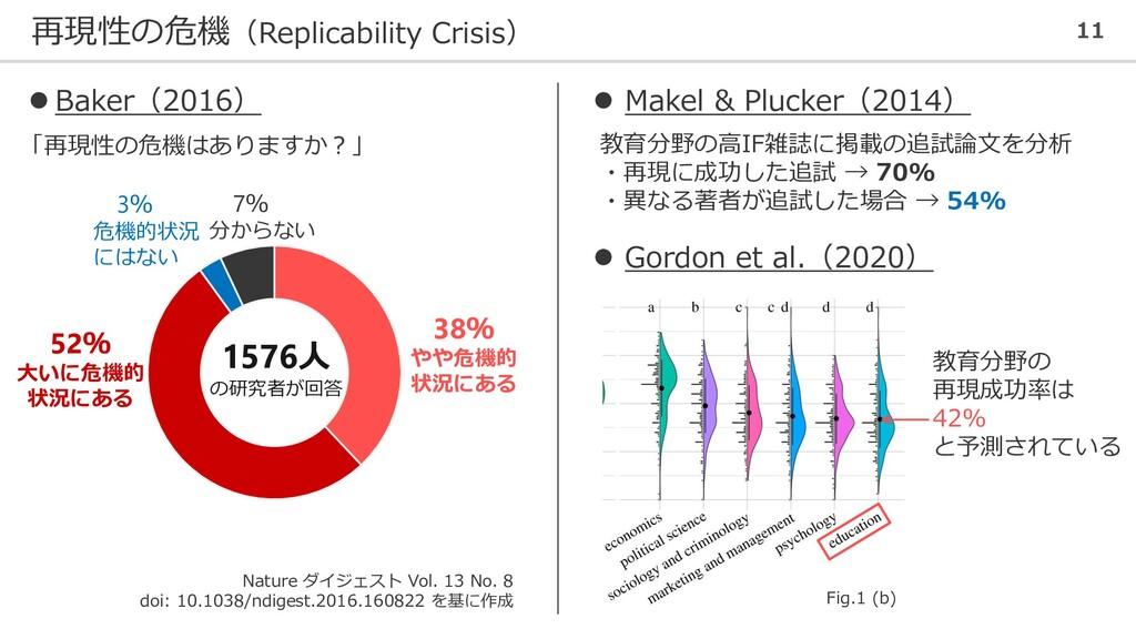 再現性の危機(Replicability Crisis) 11 52% 大いに危機的 状況にあ...
