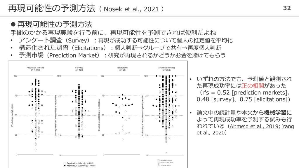 再現可能性の予測方法( Nosek et al., 2021 ) 32 ⚫ 再現可能性の予測方...