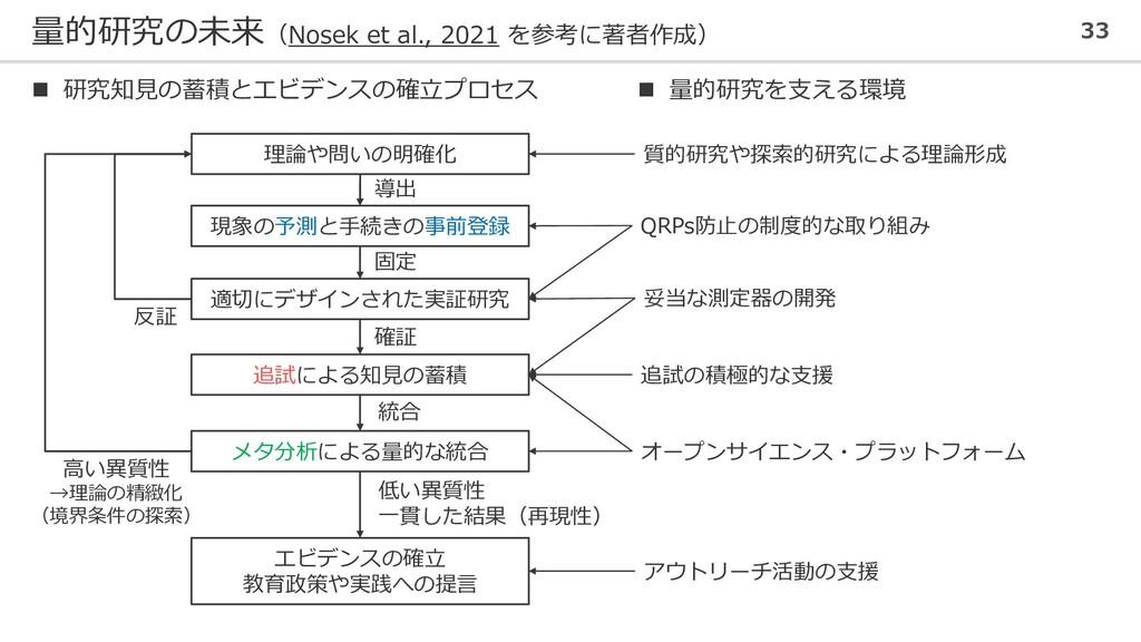 量的研究の未来(Nosek et al., 2021 を参考に著者作成) 33 妥当な測定器の...